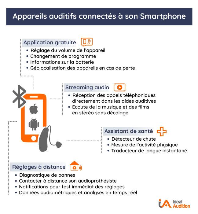 Appareils auditifs connectés avec son smartphone