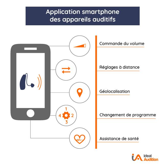 Application smartphone pour appareil auditif