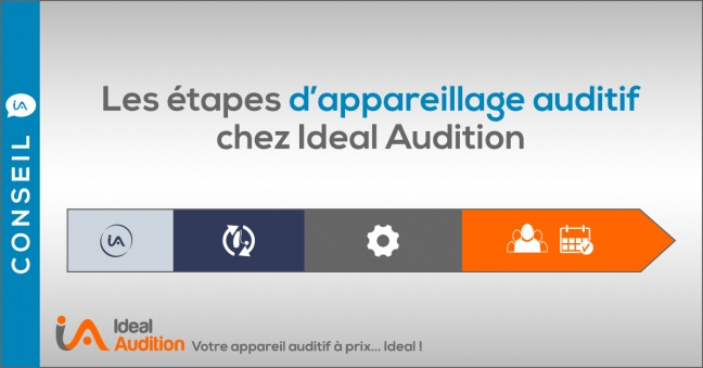 Etapes appareillage auditif Ideal Audition