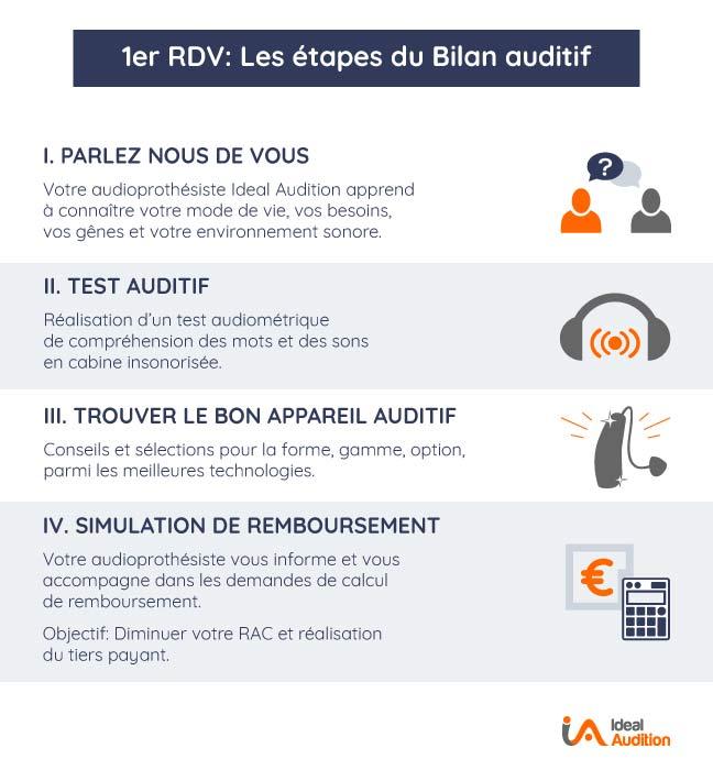 Bilan auditif par étapes avec votre audioprothésiste