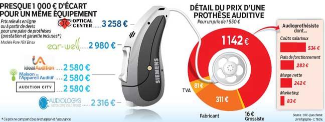 Le Parisien compare les différences de prix des audioprothèses