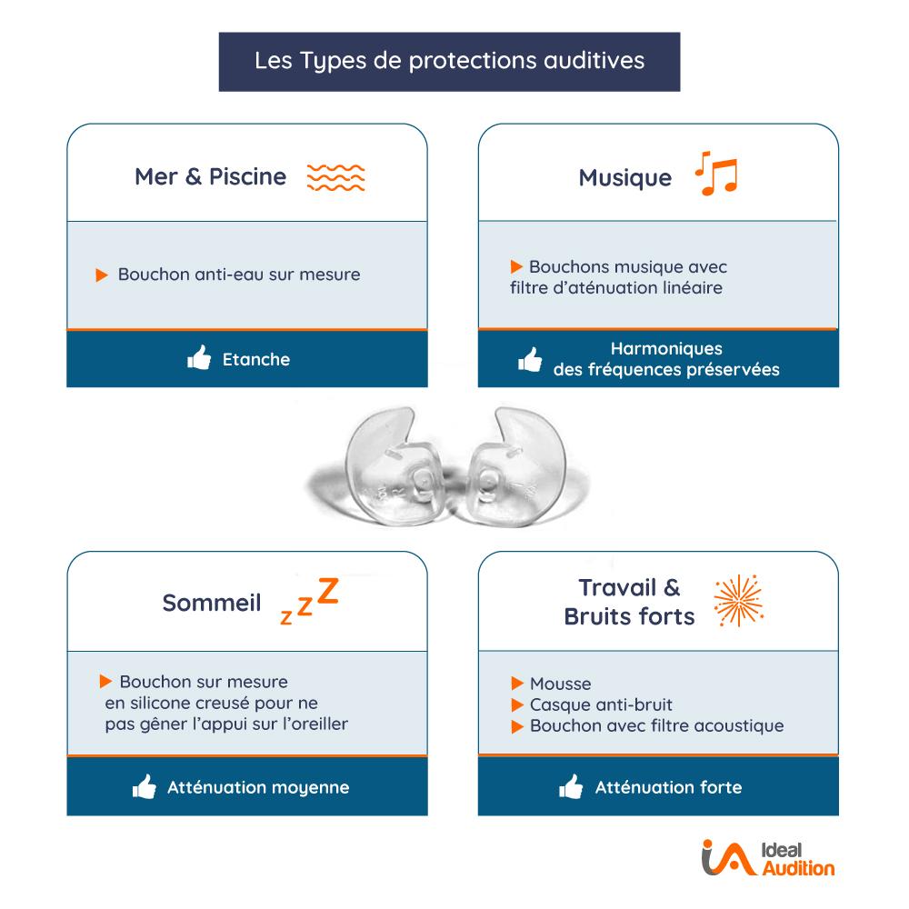 Protections auditives sur mesure